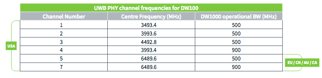 UWB 41 Device Active Mode Location and Tracking Accuracy